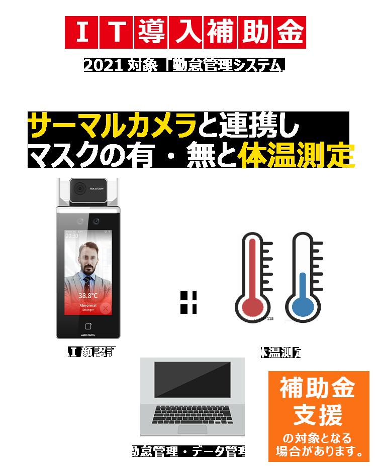 サーモグラフィーカメラ連携「顔認証AI」&「体温測定」さらにクラウド上でデータ自動取得・蓄積