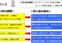 【サーモグラフィーカメラ】導入事例<オフィス勤務>